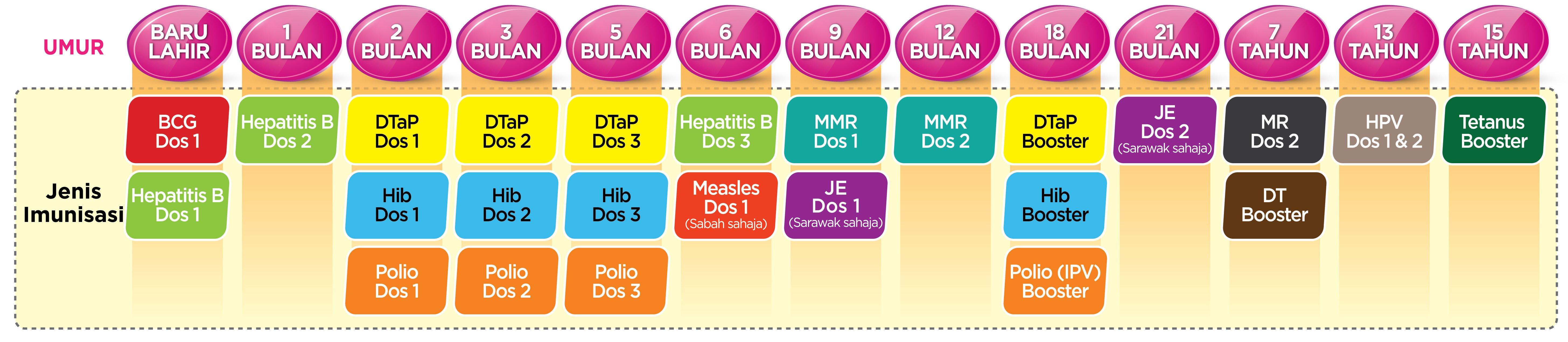 jadual imunisasi baru